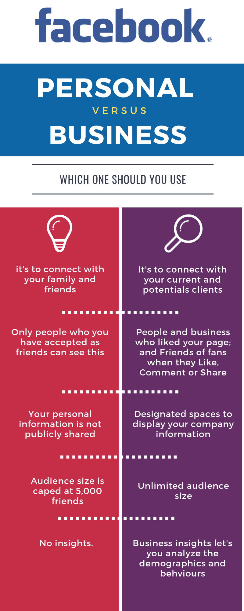 Facebook Profile vs Business Page: 8 Things You Need to Know